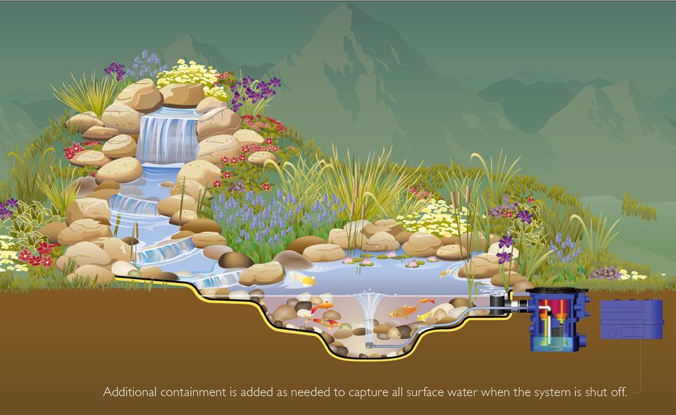 Hybri ponds for Koi pond overflow design
