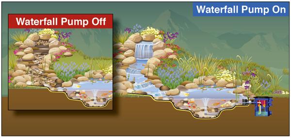 Filtrific pond systems 1 for Pond stream design